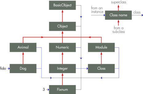 The Ruby object model